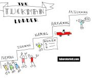 the Tuckman Ladder