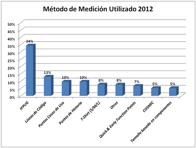 Informe de Metodos Medición 2012