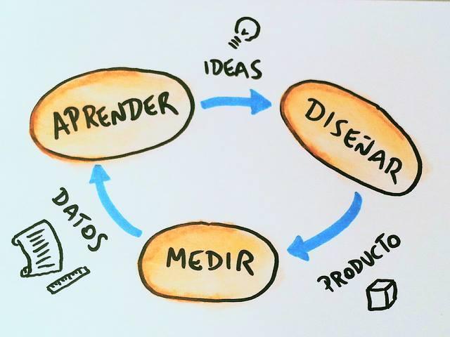 Proceso Lean Startup