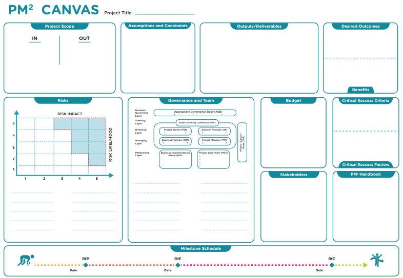 PM² project_canvas